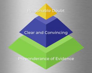 burden of proof civil trials