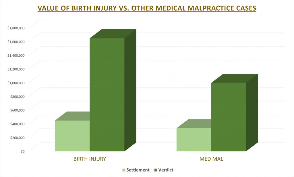 Value of Birth Injury Cases