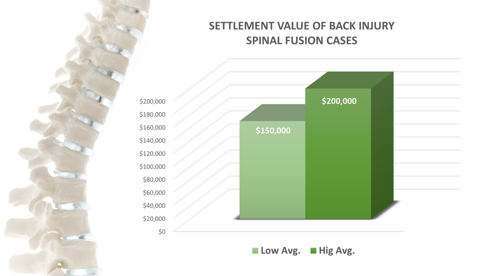 spinal fusion settlement value