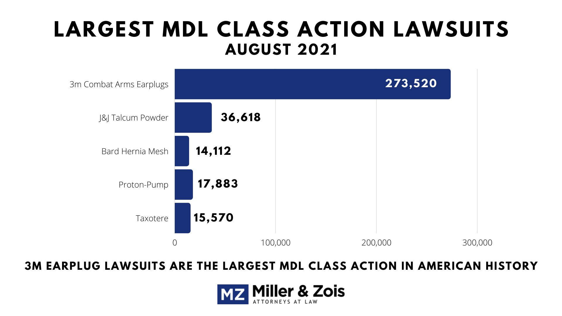 Largest-MDL-Class-Action-Lawsuits-Sept